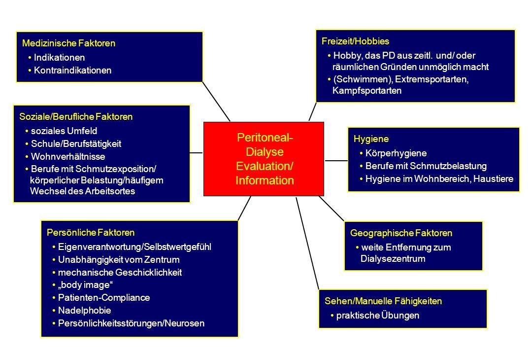 Peritoneal- Dialyse Evaluation/ Information Medizinische Faktoren Indikationen Kontraindikationen Soziale/Berufliche Faktoren soziales Umfeld Schule/Berufstätigkeit Wohnverhältnisse Berufe mit Schmutzexposition/ körperlicher Belastung/häufigem Wechsel des Arbeitsortes Persönliche Faktoren Eigenverantwortung/Selbstwertgefühl Unabhängigkeit vom Zentrum mechanische Geschicklichkeit body image Patienten-Compliance Nadelphobie Persönlichkeitsstörungen/Neurosen Freizeit/Hobbies Hobby, das PD aus zeitl.