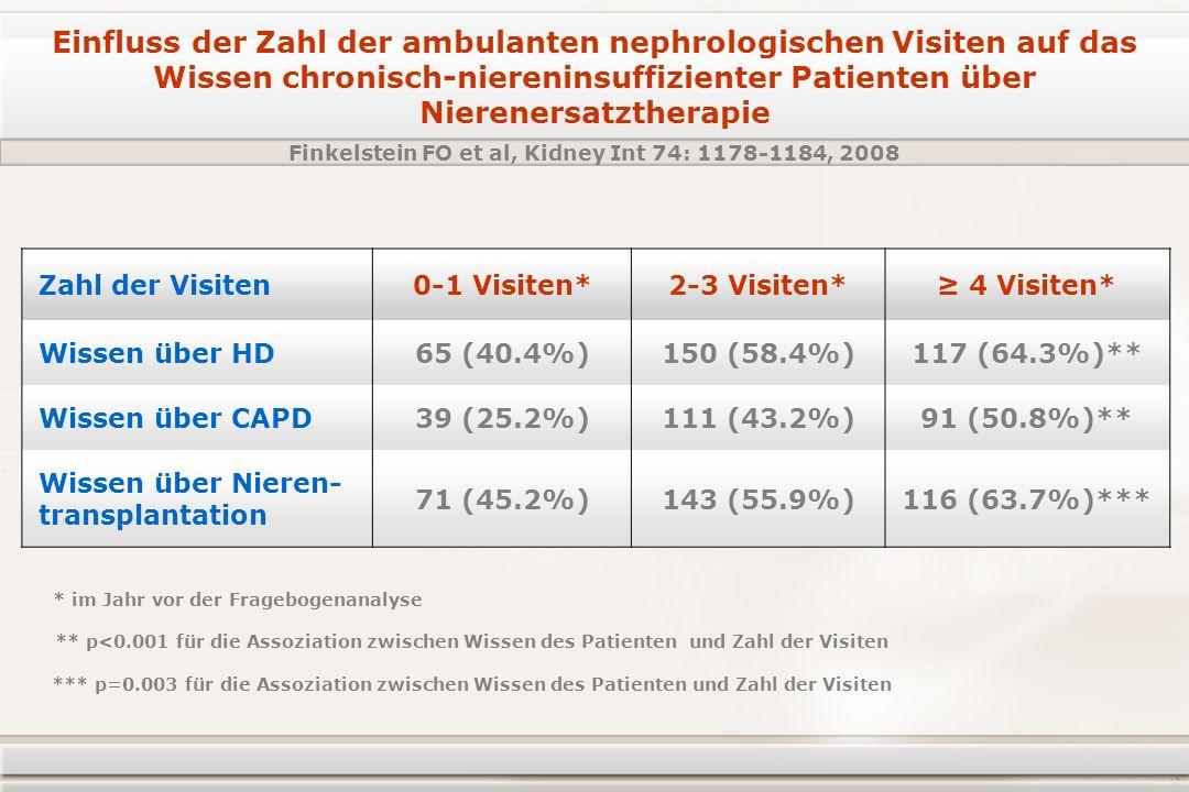 Einfluss der Zahl der ambulanten nephrologischen Visiten auf das Wissen chronisch-niereninsuffizienter Patienten über Nierenersatztherapie Zahl der Visiten0-1 Visiten*2-3 Visiten* 4 Visiten* Wissen über HD65 (40.4%)150 (58.4%)117 (64.3%)** Wissen über CAPD39 (25.2%)111 (43.2%)91 (50.8%)** Wissen über Nieren- transplantation 71 (45.2%)143 (55.9%)116 (63.7%)*** Finkelstein FO et al, Kidney Int 74: 1178-1184, 2008 * im Jahr vor der Fragebogenanalyse ** p<0.001 für die Assoziation zwischen Wissen des Patienten und Zahl der Visiten *** p=0.003 für die Assoziation zwischen Wissen des Patienten und Zahl der Visiten