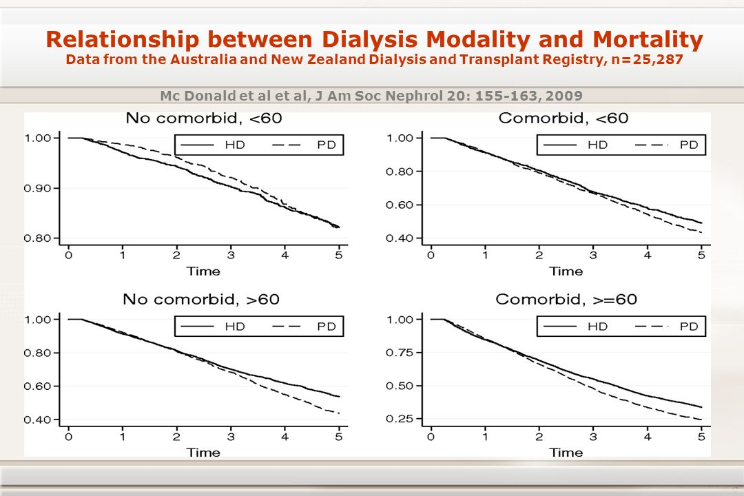 Relationship between Dialysis Modality and Mortality Data from the Australia and New Zealand Dialysis and Transplant Registry, n=25,287 Mc Donald et a