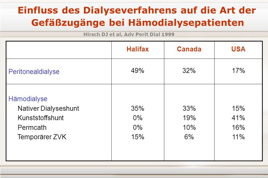 HalifaxCanadaUSA Peritonealdialyse 49%32%17% Hämodialyse Nativer Dialyseshunt Kunststoffshunt Permcath Temporärer ZVK 35% 0% 15% 33% 19% 10% 6% 15% 41% 16% 11% Einfluss des Dialyseverfahrens auf die Art der Gefäßzugänge bei Hämodialysepatienten Hirsch DJ et al, Adv Perit Dial 1999