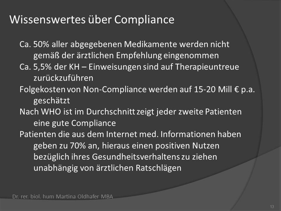Wissenswertes über Compliance 13 Dr. rer. biol. hum Martina Oldhafer MBA Ca. 50% aller abgegebenen Medikamente werden nicht gemäß der ärztlichen Empfe