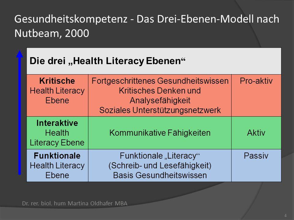 Gesundheitskompetenz - Das Drei-Ebenen-Modell nach Nutbeam, 2000 Dr. rer. biol. hum Martina Oldhafer MBA 4 Die drei Health Literacy Ebenen Kritische H