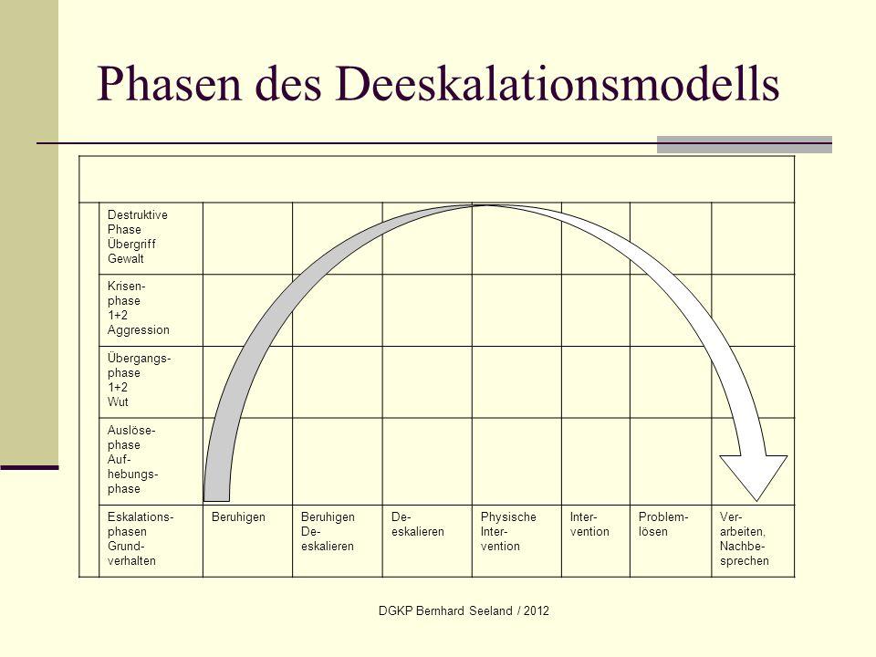 DGKP Bernhard Seeland / 2012 Phasen des Deeskalationsmodells Destruktive Phase Übergriff Gewalt Krisen- phase 1+2 Aggression Übergangs- phase 1+2 Wut