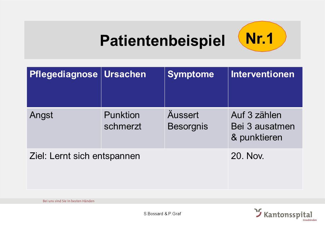 Patientenbeispiel PflegediagnoseUrsachenSymptomeInterventionen AngstPunktion schmerzt Äussert Besorgnis Auf 3 zählen Bei 3 ausatmen & punktieren Ziel: