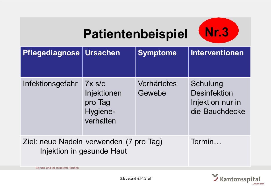 Patientenbeispiel PflegediagnoseUrsachenSymptomeInterventionen Infektionsgefahr7x s/c Injektionen pro Tag Hygiene- verhalten Verhärtetes Gewebe Schulu