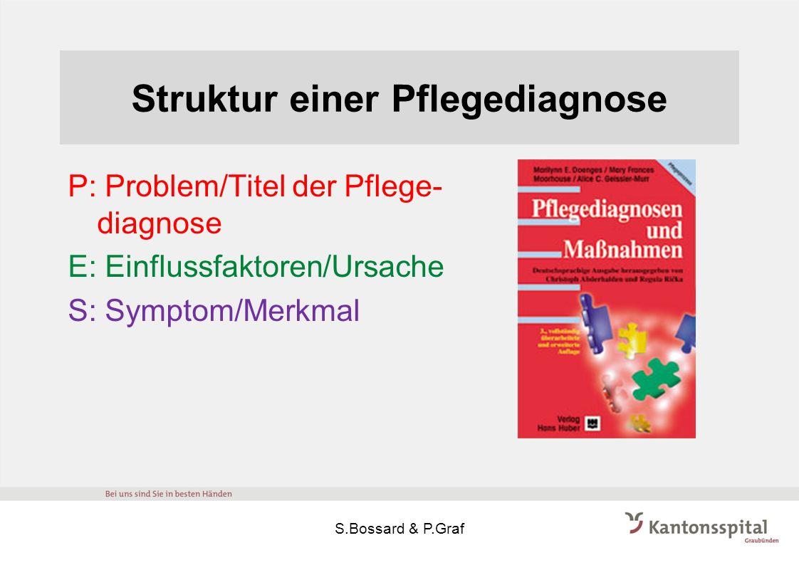 Struktur einer Pflegediagnose P: Problem/Titel der Pflege- diagnose E: Einflussfaktoren/Ursache S: Symptom/Merkmal S.Bossard & P.Graf