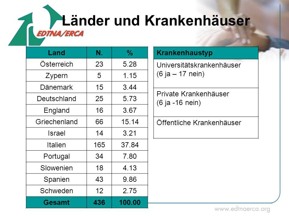Länder und Krankenhäuser LandN.% Österreich235.28 Zypern51.15 Dänemark153.44 Deutschland255.73 England163.67 Griechenland6615.14 Israel143.21 Italien1