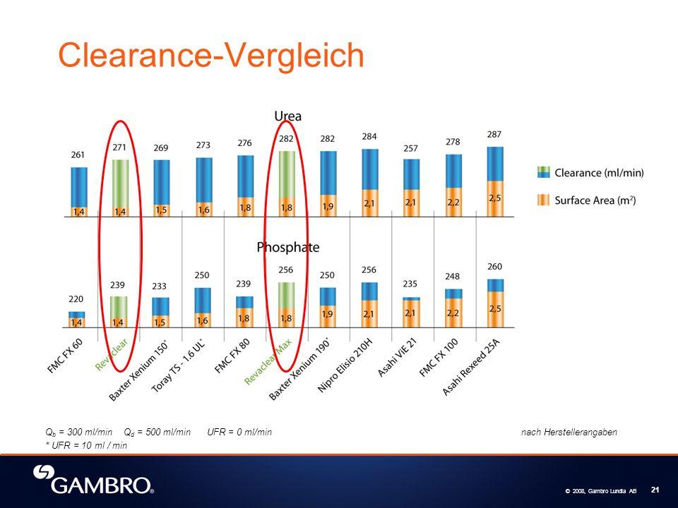 © 2008, Gambro Lundia AB 21 Clearance-Vergleich Q b = 300 ml/min Q d = 500 ml/min UFR = 0 ml/min nach Herstellerangaben * UFR = 10 ml / min