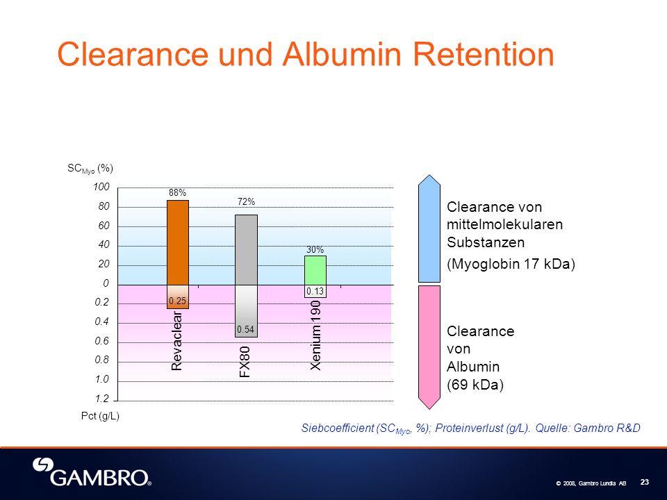 © 2008, Gambro Lundia AB 23 Clearance und Albumin Retention SC Myo (%) 0.2 0.4 0.6 0.8 1.0 1.2 Pct (g/L) 100 80 60 40 20 0 88% 72% 30% FX80 Xenium 190 0.54 0.13 Clearance von mittelmolekularen Substanzen (Myoglobin 17 kDa) Clearance von Albumin (69 kDa) Revaclear 0.25 Siebcoefficient (SC Myo, %); Proteinverlust (g/L).