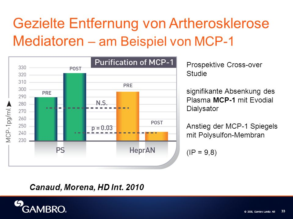 © 2008, Gambro Lundia AB 33 Prospektive Cross-over Studie signifikante Absenkung des Plasma MCP-1 mit Evodial Dialysator Anstieg der MCP-1 Spiegels mit Polysulfon-Membran (IP = 9,8) Canaud, Morena, HD Int.