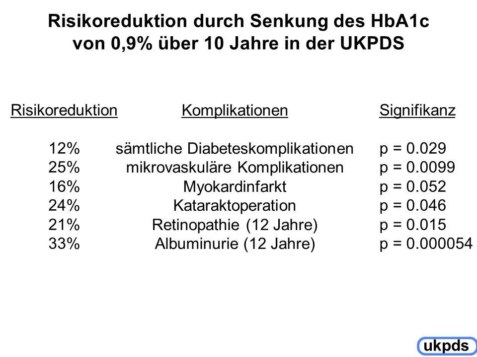 Risikoreduktion durch Senkung des HbA1c von 0,9% über 10 Jahre in der UKPDS Risikoreduktion 12% 25% 16% 24% 21% 33% Komplikationen sämtliche Diabetesk