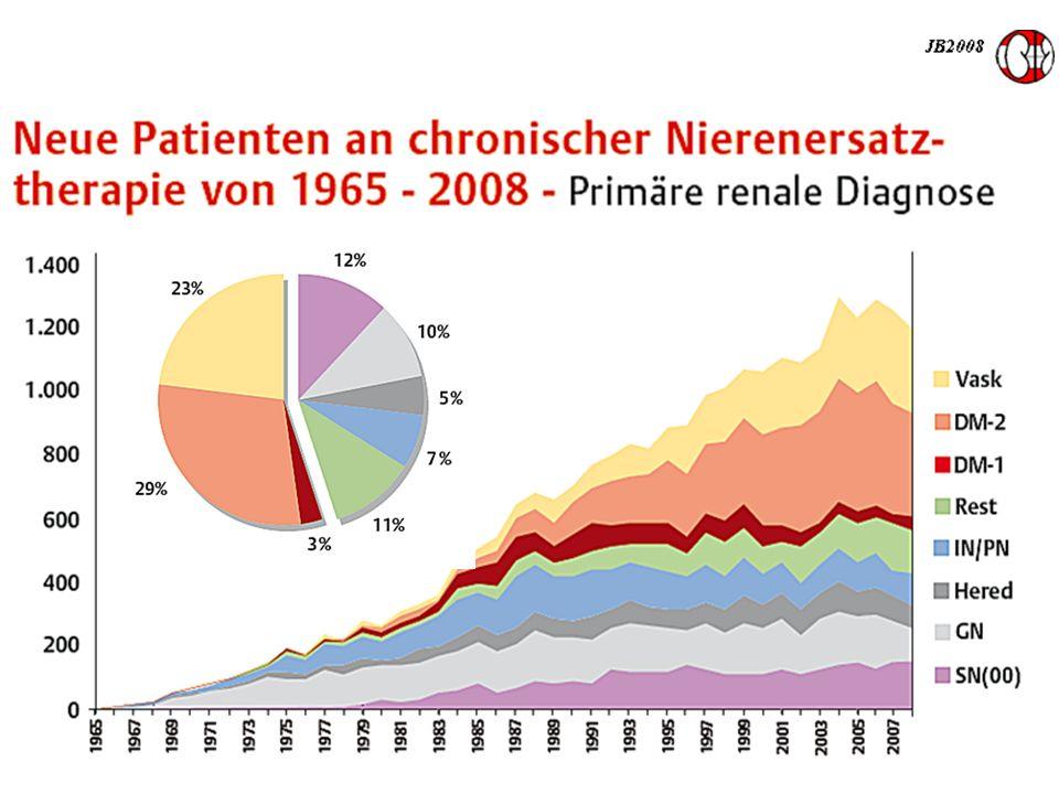 Vaskulär – hypertensive Nephropathie NHANES 1988-1994 1197 Typ-2 Diabetiker, Alter > 40 Jahre 171 (13%) eGFR < 60ml/min Kramer HJ, JAMA 2003 64%