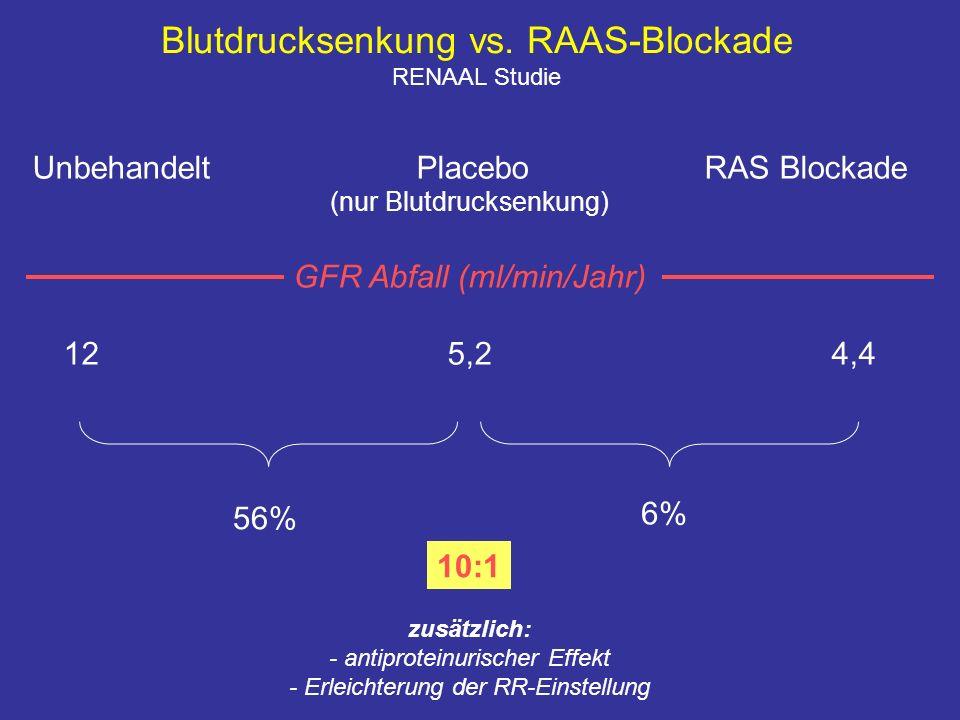 Blutdrucksenkung vs. RAAS-Blockade RENAAL Studie UnbehandeltPlaceboRAS Blockade (nur Blutdrucksenkung) GFR Abfall (ml/min/Jahr) 125,24,4 56% 6% 10:1 z