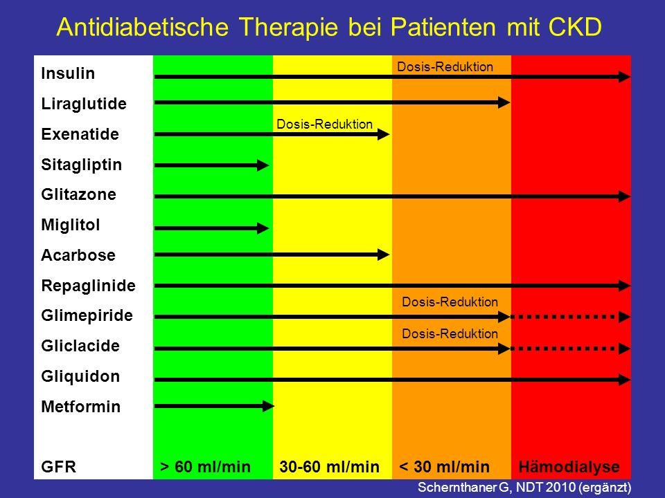 Antidiabetische Therapie bei Patienten mit CKD Insulin Liraglutide Exenatide Sitagliptin Glitazone Miglitol Acarbose Repaglinide Glimepiride Gliclacid