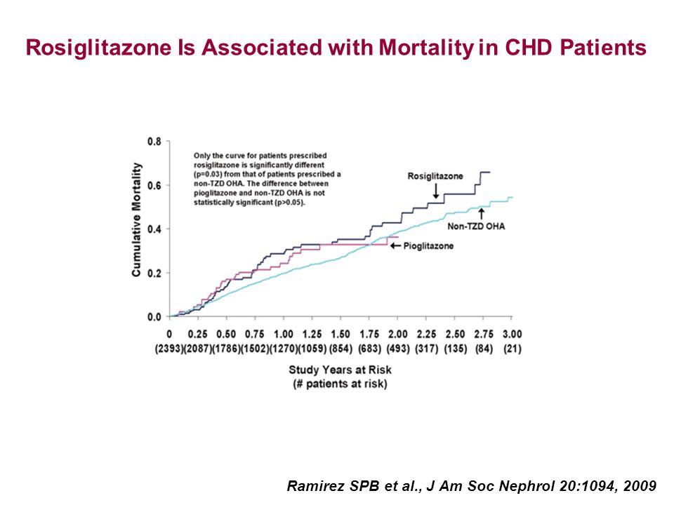 Rosiglitazone Is Associated with Mortality in CHD Patients Ramirez SPB et al., J Am Soc Nephrol 20:1094, 2009