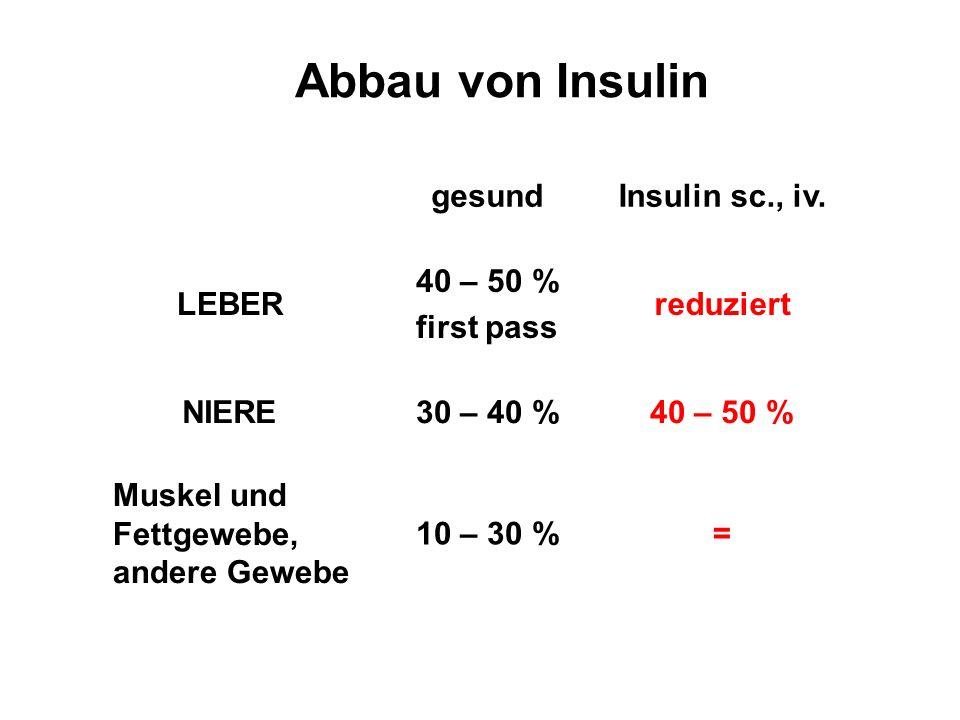 Abbau von Insulin = 40 – 50 % reduziert Insulin sc., iv. 10 – 30 % Muskel und Fettgewebe, andere Gewebe 30 – 40 %NIERE 40 – 50 % first pass LEBER gesu