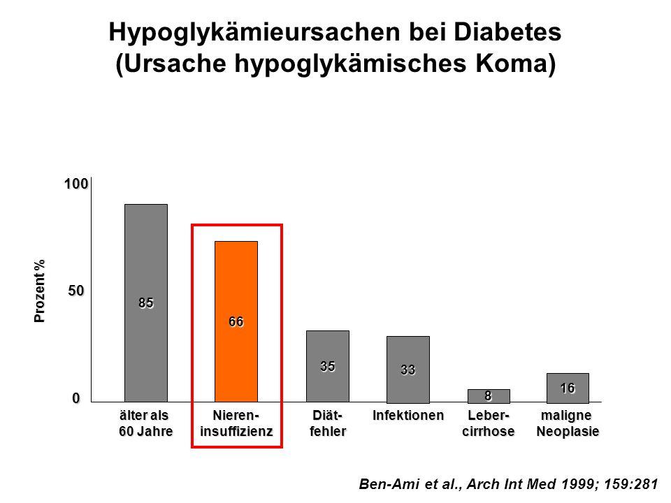 Hypoglykämieursachen bei Diabetes (Ursache hypoglykämisches Koma) Ben-Ami et al., Arch Int Med 1999; 159:281 35 Diät-fehler100500 älter als 60 Jahre 8