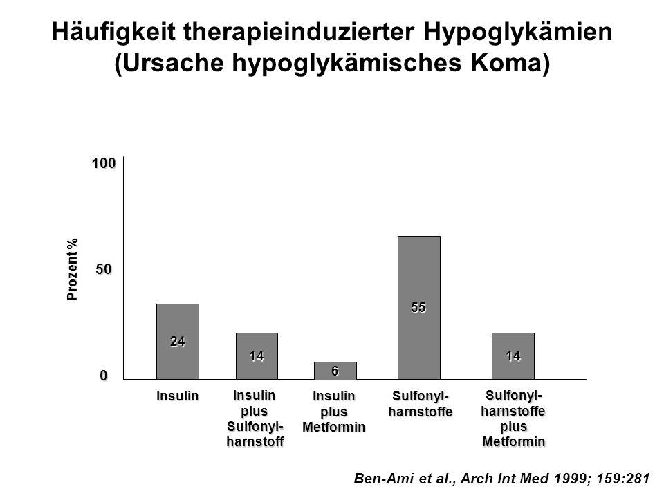 Häufigkeit therapieinduzierter Hypoglykämien (Ursache hypoglykämisches Koma) Ben-Ami et al., Arch Int Med 1999; 159:281 Sulfonyl-harnstoffe 100500 Ins