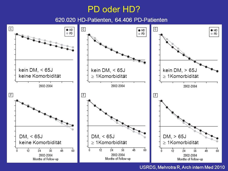 USRDS, Mehrotra R, Arch intern Med 2010 620.020 HD-Patienten, 64.406 PD-Patienten PD oder HD? kein DM, < 65J keine Komorbidität DM, < 65J keine Komorb