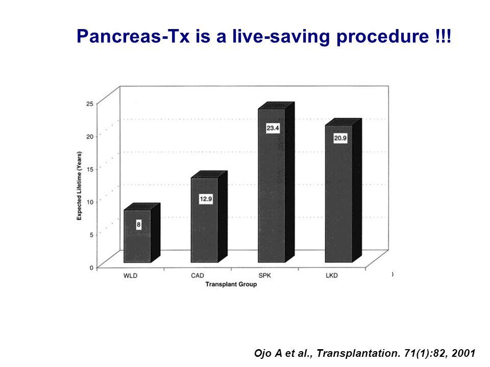 Pancreas-Tx is a live-saving procedure !!! Ojo A et al., Transplantation. 71(1):82, 2001