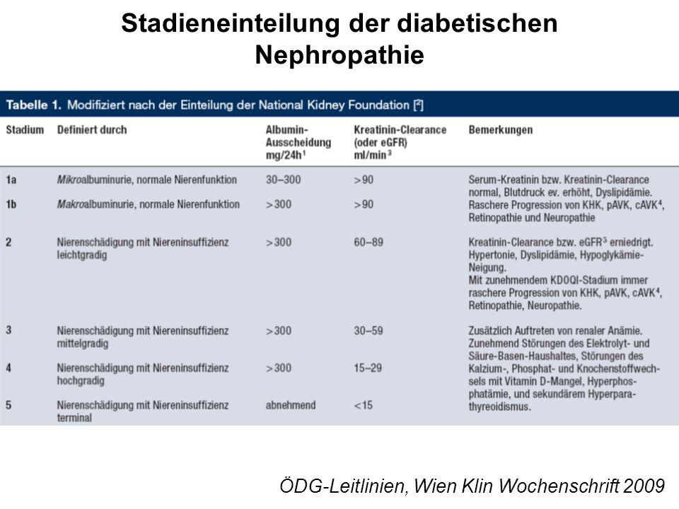 Antidiabetische Therapie bei Patienten mit CKD Insulin Liraglutide Exenatide Sitagliptin Glitazone Miglitol Acarbose Repaglinide Glimepiride Gliclacide Gliquidon Metformin GFR> 60 ml/min30-60 ml/min< 30 ml/minHämodialyse Dosis-Reduktion Schernthaner G, NDT 2010 (ergänzt)