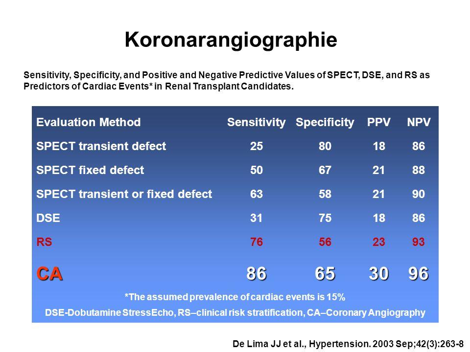 Koronarangiographie Evaluation Method Sensitivity SpecificityPPVNPV SPECT transient defect25801886 SPECT fixed defect50672188 SPECT transient or fixed
