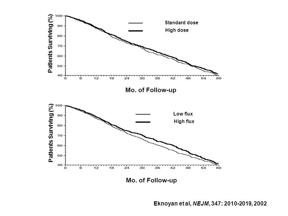 Eknoyan et al, NEJM, 347: 2010-2019, 2002 Standard dose High dose Low flux High flux Mo. of Follow-up Patients Surviving (%) Mo. of Follow-up Patients
