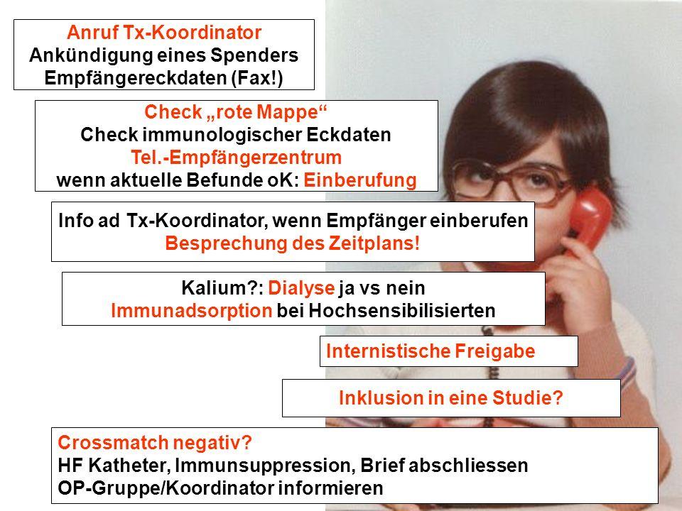 Anruf Tx-Koordinator Ankündigung eines Spenders Empfängereckdaten (Fax!) Check rote Mappe Check immunologischer Eckdaten Tel.-Empfängerzentrum wenn ak