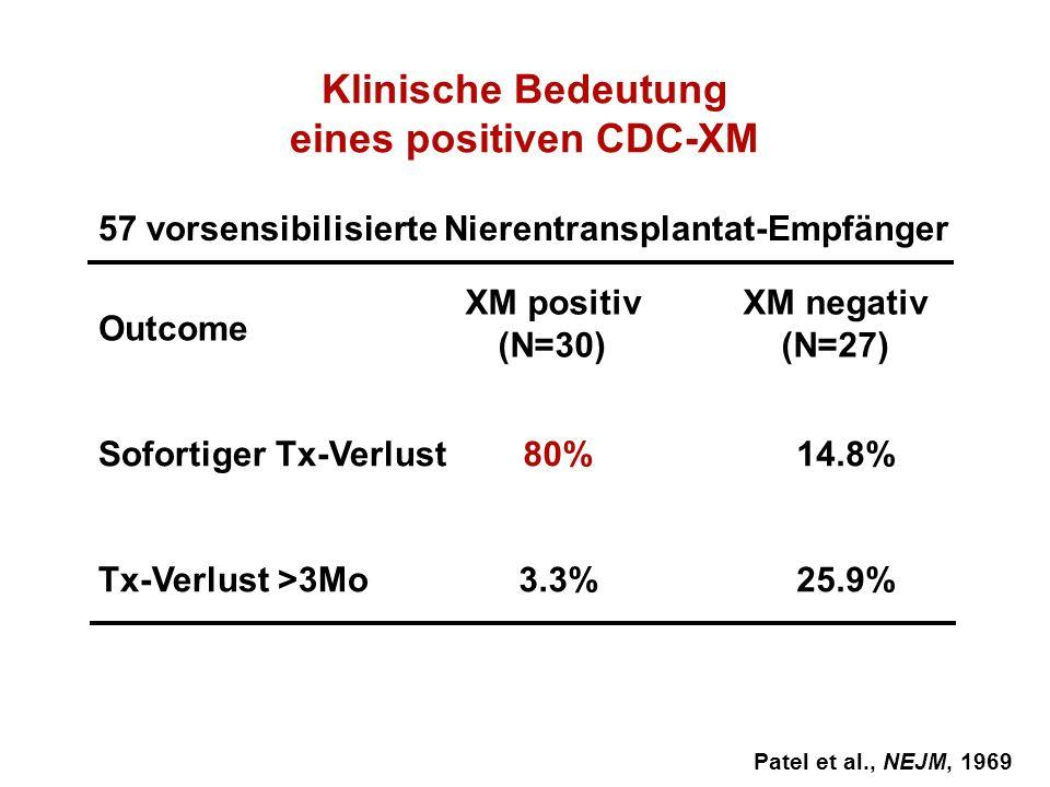 Klinische Bedeutung eines positiven CDC-XM Patel et al., NEJM, 1969 Sofortiger Tx-Verlust Tx-Verlust >3Mo XM positiv (N=30) XM negativ (N=27) Outcome