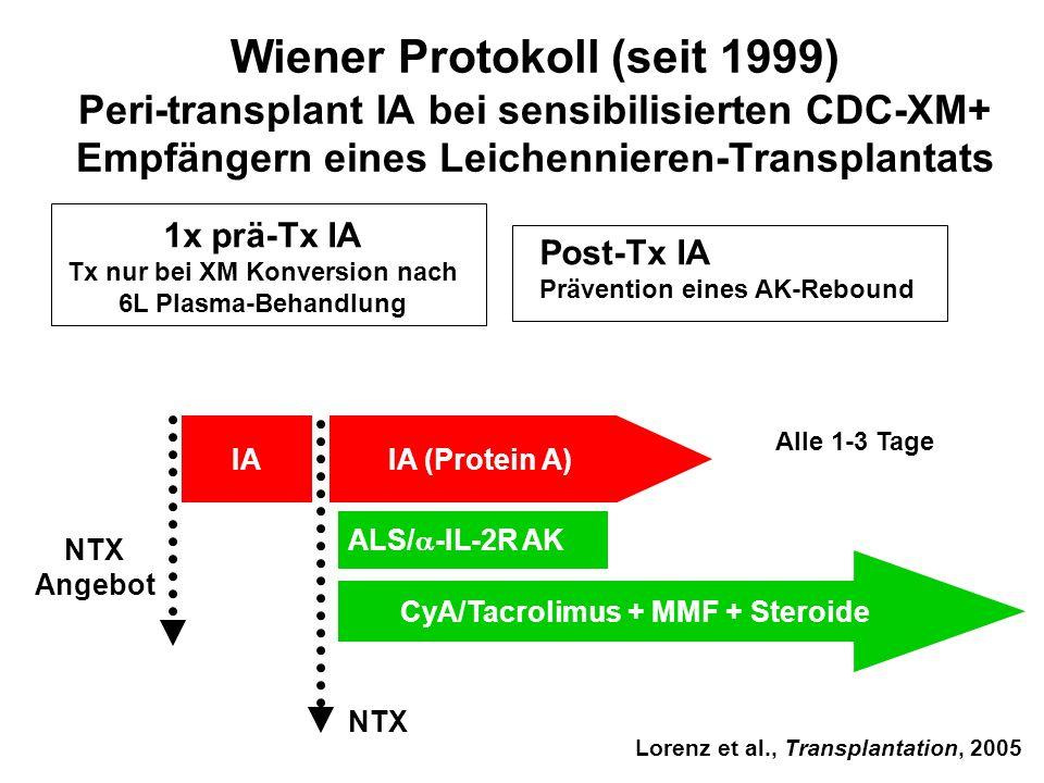 Wiener Protokoll (seit 1999) Peri-transplant IA bei sensibilisierten CDC-XM+ Empfängern eines Leichennieren-Transplantats NTX 1x prä-Tx IA Tx nur bei