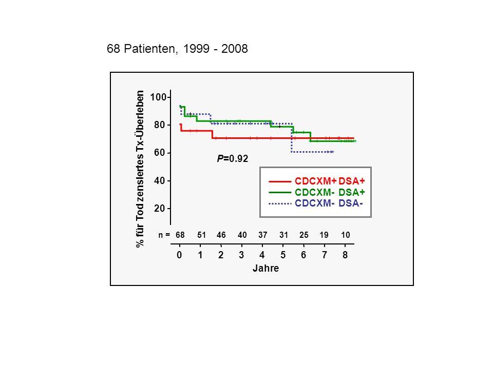 Jahre 876543210 % für Tod zensiertes Tx-Überleben 100 80 60 40 20 n = 101925313740465168 P=0.92 CDCXM+ DSA+ CDCXM- DSA+ CDCXM- DSA- 68 Patienten, 1999