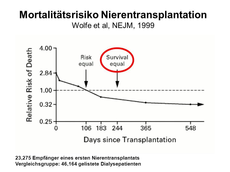 Mortalitätsrisiko Nierentransplantation Wolfe et al, NEJM, 1999 23,275 Empfänger eines ersten Nierentransplantats Vergleichsgruppe: 46,164 gelistete D