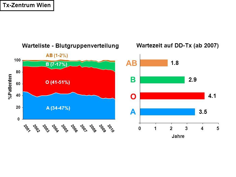 Tx-Zentrum Wien 012345 O AB B A Wartezeit auf DD-Tx (ab 2007) Jahre 1.8 4.1 3.5 2.9 0 20 40 60 80 100 2001200220032004200520062007200820092010 O (41-5