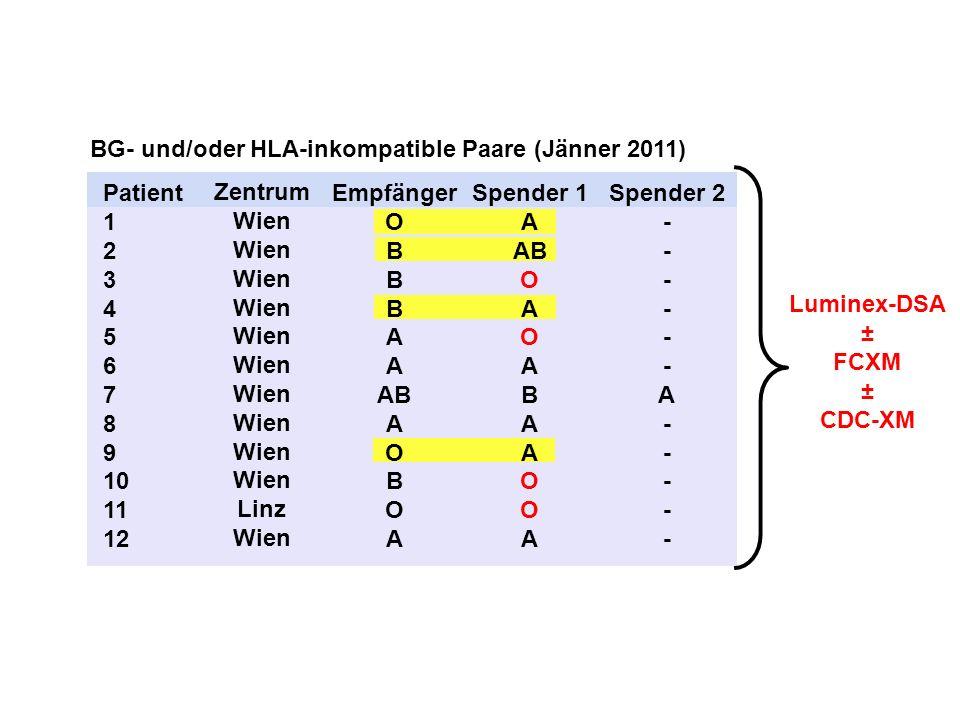 BG- und/oder HLA-inkompatible Paare (Jänner 2011) Luminex-DSA ± FCXM ± CDC-XM Spender 2 - A - Empfänger O B A AB A O B O A Spender 1 A AB O A O A B A
