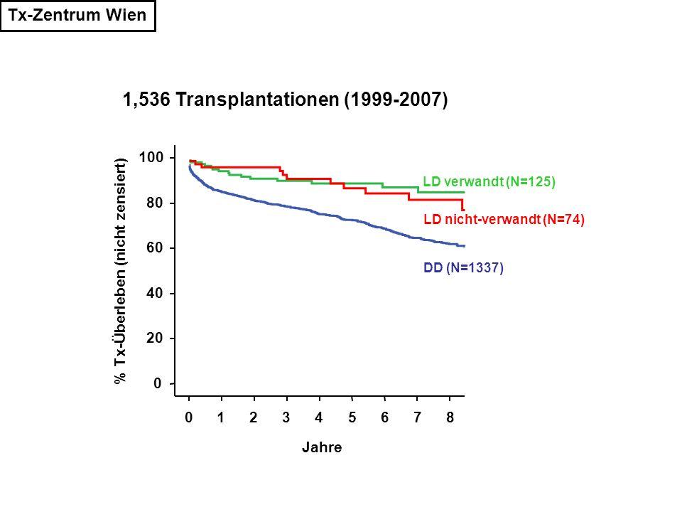 1,536 Transplantationen (1999-2007) Jahre 876543210 % Tx-Überleben (nicht zensiert) 100 80 60 40 20 0 LD verwandt (N=125) LD nicht-verwandt (N=74) DD