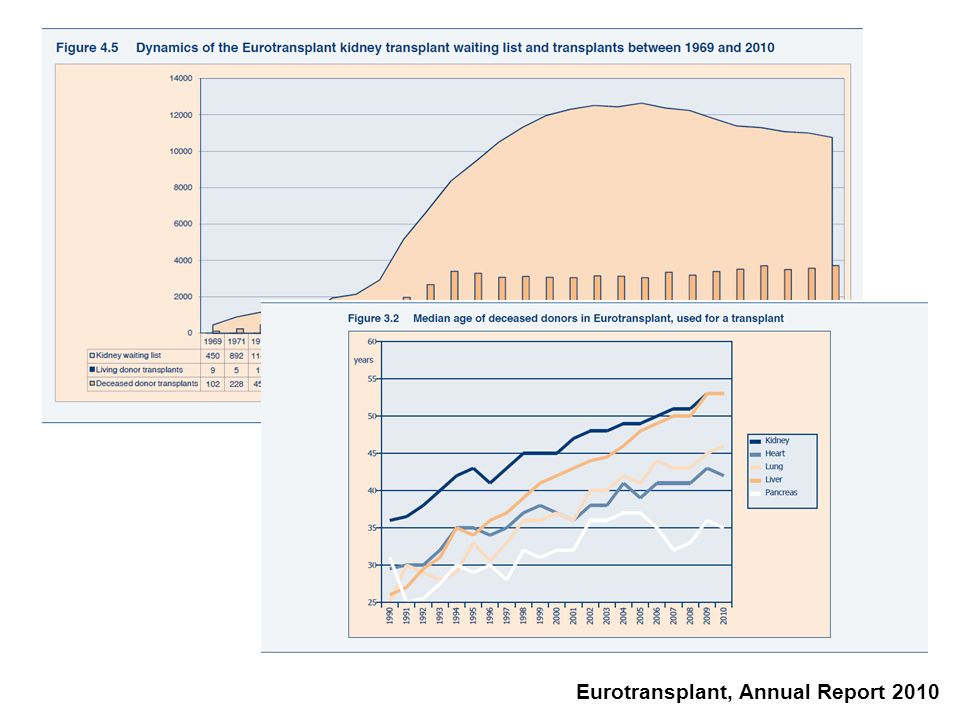 Eurotransplant, Annual Report 2010