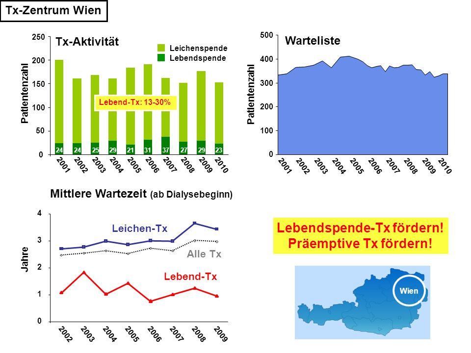 Tx-Zentrum Wien Lebendspende-Tx fördern! Präemptive Tx fördern! 0 100 200 300 400 500 2001 200220032004200520062007200820092010 Warteliste Patientenza