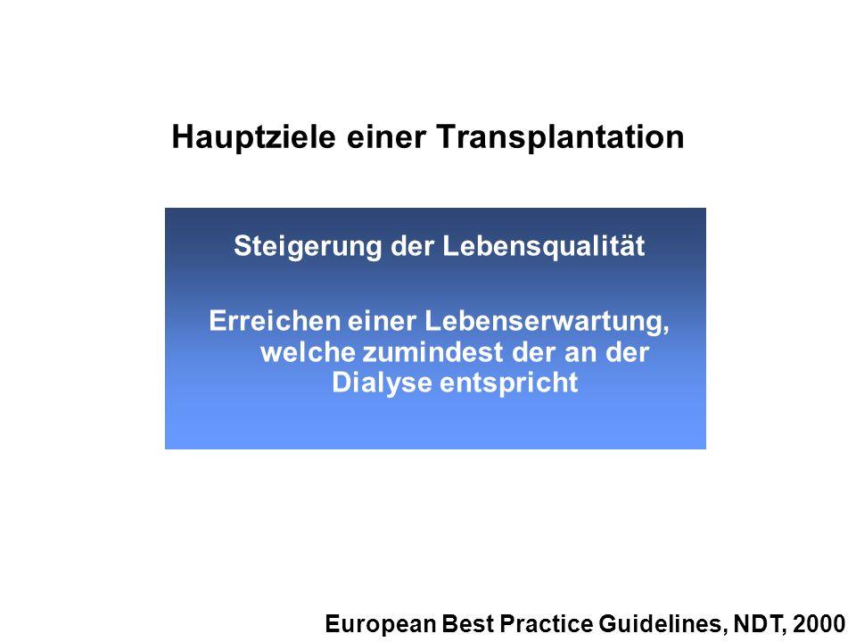Hauptziele einer Transplantation Steigerung der Lebensqualität Erreichen einer Lebenserwartung, welche zumindest der an der Dialyse entspricht Europea