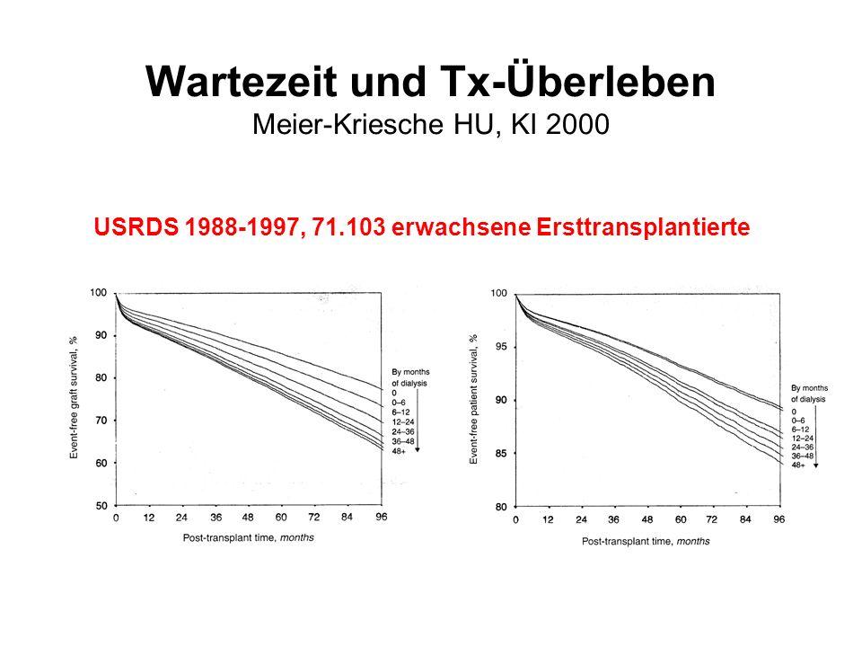 Nierentransplantatempfänger mit Malignom Rekurrenzrisiko nach Wartezeit Tx <2 Jahre53% Tx 2-5 Jahre34% Tx >5 Jahre13% Penn, 1997