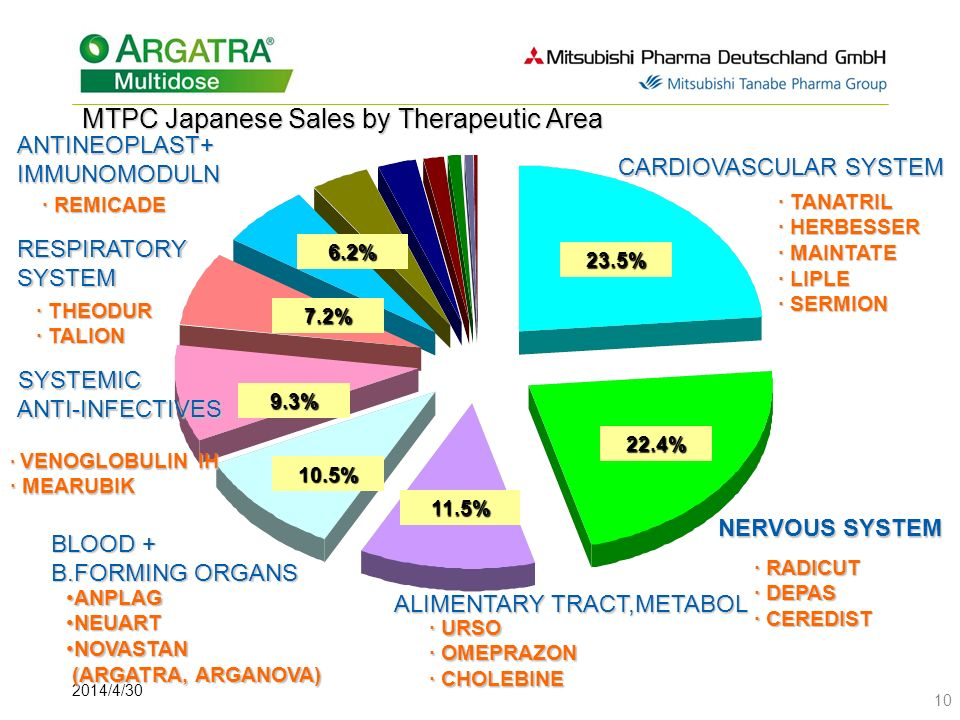 2014/4/30 10 MTPC Japanese Sales by Therapeutic Area CARDIOVASCULAR SYSTEM CARDIOVASCULAR SYSTEM 23.5% 22.4% NERVOUS SYSTEM ALIMENTARY TRACT,METABOL B