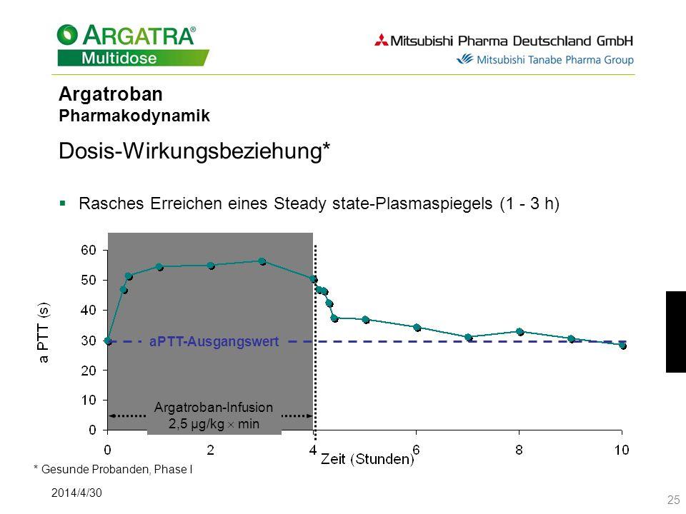 2014/4/30 25 Argatroban Pharmakodynamik Dosis-Wirkungsbeziehung* Rasches Erreichen eines Steady state-Plasmaspiegels (1 - 3 h) aPTT-Ausgangswert Argatroban-Infusion 2,5 µg/kg min * Gesunde Probanden, Phase I