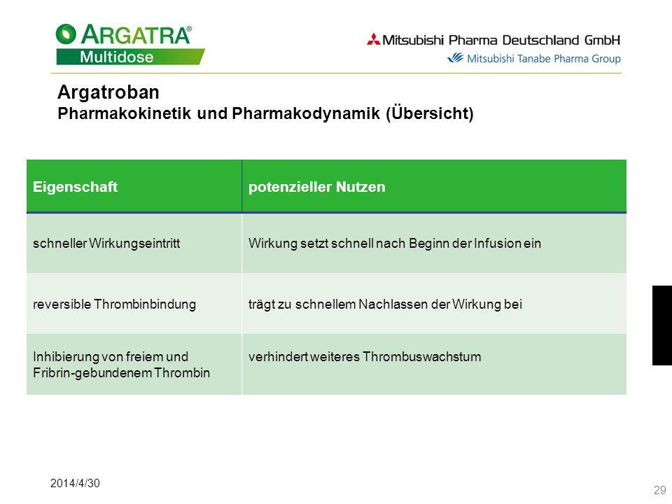 2014/4/30 29 Eigenschaftpotenzieller Nutzen schneller WirkungseintrittWirkung setzt schnell nach Beginn der Infusion ein reversible Thrombinbindungträ
