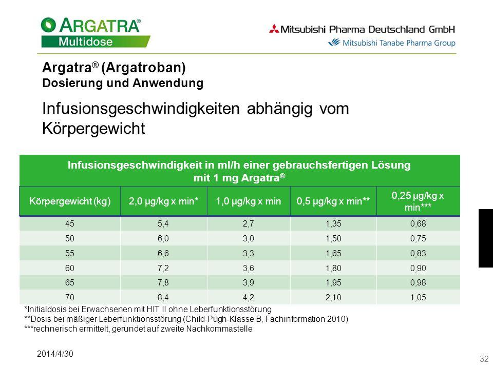 2014/4/30 32 Argatra ® (Argatroban) Dosierung und Anwendung Infusionsgeschwindigkeiten abhängig vom Körpergewicht Vor der Gabe von Argatra ® muss Hepa
