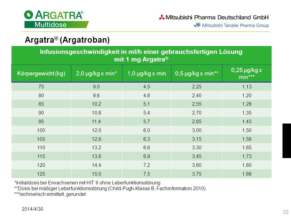 2014/4/30 33 Argatra ® (Argatroban) Dosierung und Anwendung *Initialdosis bei Erwachsenen mit HIT II ohne Leberfunktionsstörung **Dosis bei mäßiger Leberfunktionsstörung (Child-Pugh-Klasse B, Fachinformation 2010) ***rechnerisch ermittelt, gerundet Infusionsgeschwindigkeit in ml/h einer gebrauchsfertigen Lösung mit 1 mg Argatra ® Körpergewicht (kg)2,0 μg/kg x min*1,0 μg/kg x min0,5 μg/kg x min** 0,25 μg/kg x min*** 759,04,52,251,13 809,64,82,401,20 8510,25,12,551,28 9010,85,42,701,35 9511,45,72,851,43 10012,06,03,001,50 10512,66,33,151,58 11013,26,63,301,65 11513,66,93,451,73 12014,47,23,601,80 12515,07,53,751,88