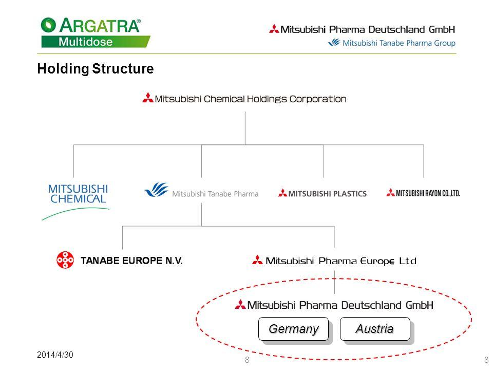 2014/4/30 88 Holding Structure GermanyGermanyAustriaAustria
