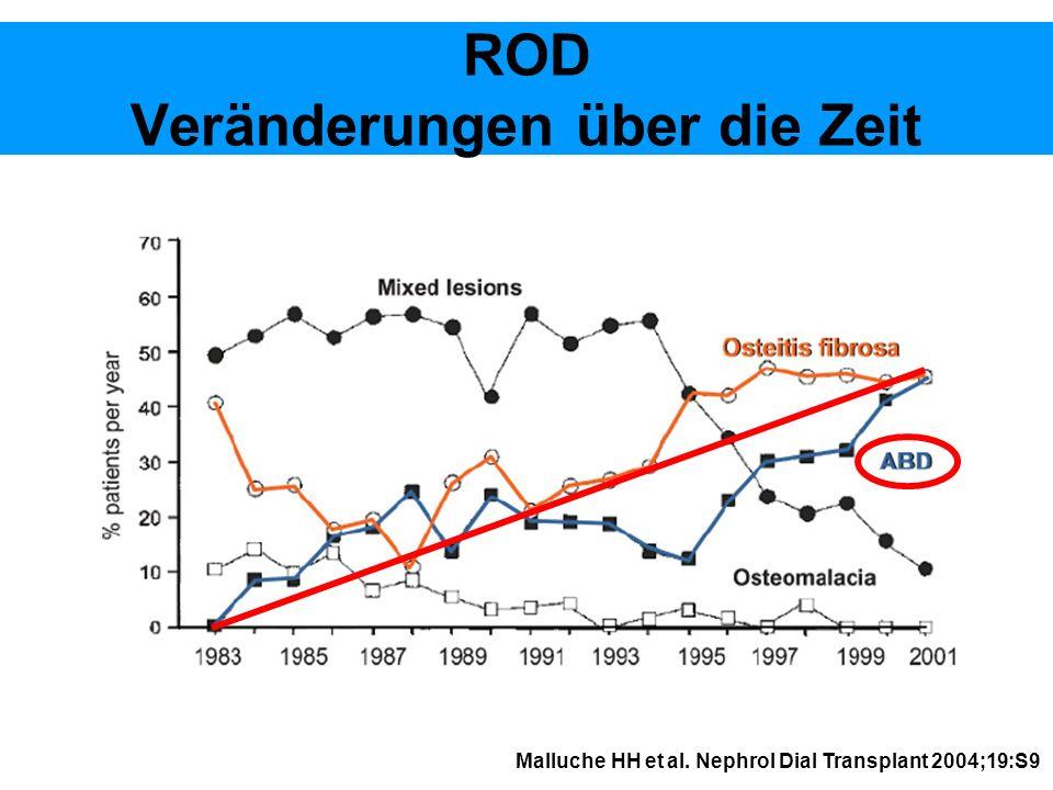 ROD Veränderungen über die Zeit Malluche HH et al. Nephrol Dial Transplant 2004;19:S9