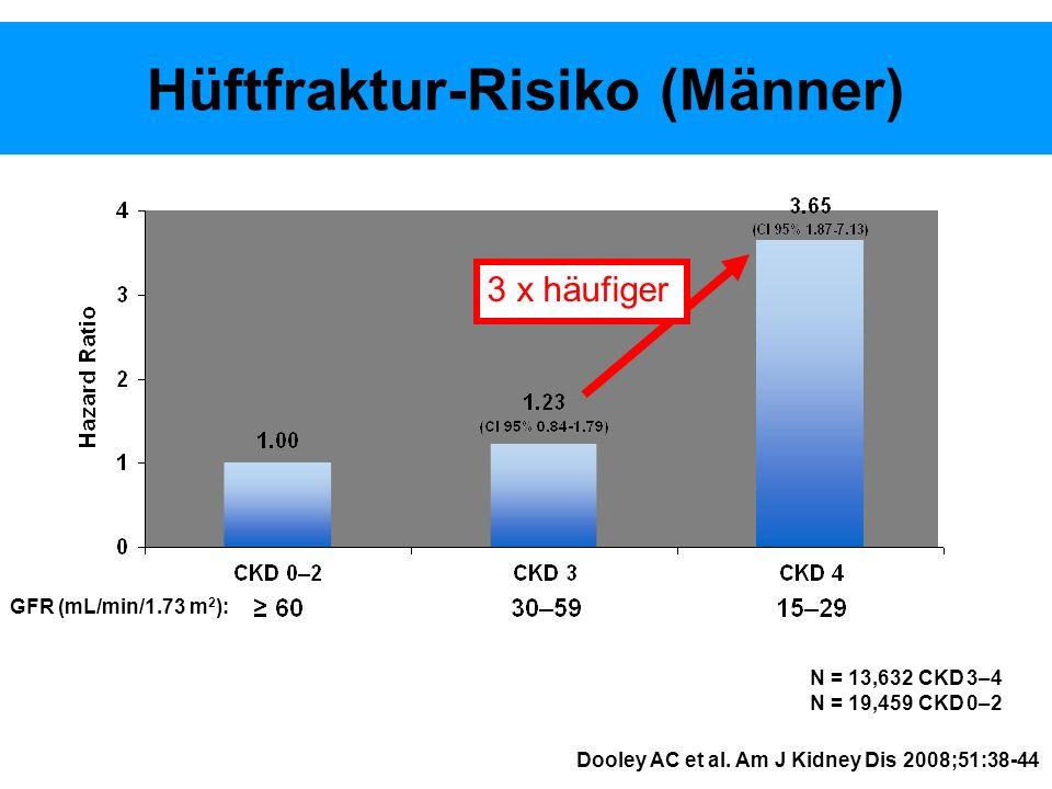 Hüftfraktur-Risiko (Männer) Dooley AC et al.