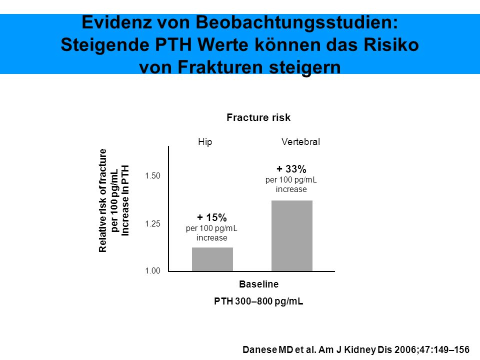Danese MD et al. Am J Kidney Dis 2006;47:149–156 Evidenz von Beobachtungsstudien: Steigende PTH Werte können das Risiko von Frakturen steigern 1.00 1.