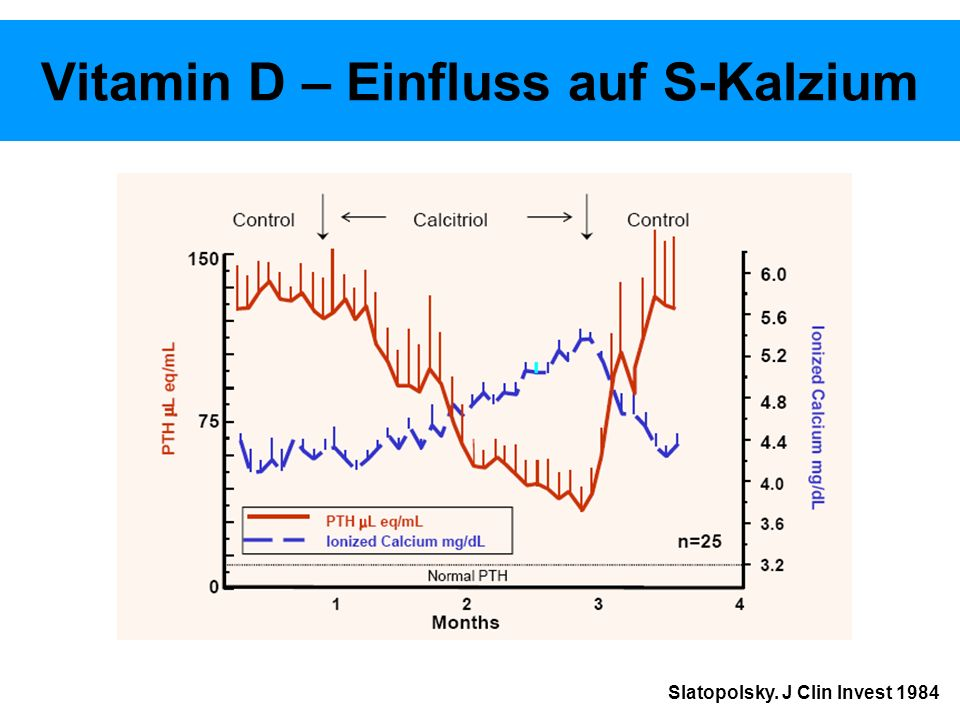 Vitamin D – Einfluss auf S-Kalzium Slatopolsky. J Clin Invest 1984