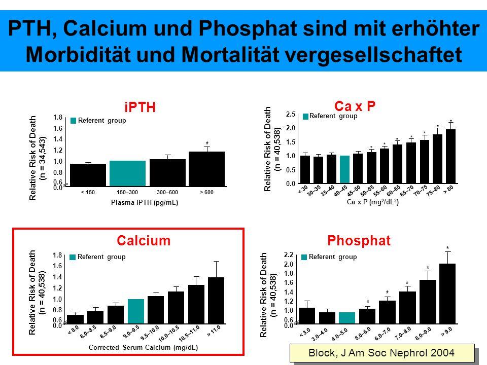 PTH, Calcium und Phosphat sind mit erhöhter Morbidität und Mortalität vergesellschaftet Relative Risk of Death (n = 34,543) 0.0 0.6 0.8 1.0 1.2 1.4 1.6 1.8 < 150150–300300–600> 600 Plasma iPTH (pg/mL) Referent group * iPTH Relative Risk of Death (n = 40,538) Ca x P 0.0 0.5 1.0 1.5 2.0 2.5 < 30 Ca x P (mg 2 /dL 2 ) Referent group 30–35 35–40 40–4545–5050–5555–60 60–65 65–70 70–75 75–80 > 80 * * * * * * * Corrected Serum Calcium (mg/dL) Calcium 0.0 0.6 0.8 1.0 1.2 1.4 1.6 1.8 < 8.0 Referent group 8.0–8.5 8.5–9.0 9.0–9.5 9.5–10.0 10.0–10.5 10.5–11.0 > 11.0 Relative Risk of Death (n = 40,538) Serum phosphorous (mg/dL) Phosphat < 3.0 Referent group 3.0–4.0 4.0–5.0 5.0–6.0 6.0–7.0 7.0–8.0 8.0–9.0 > 9.0 0.0 0.6 1.2 1.4 1.6 1.8 2.0 2.2 1.0 * * * * * Relative Risk of Death (n = 40,538) Block, J Am Soc Nephrol 2004